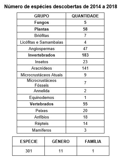 Tabela Novas Espécies.png