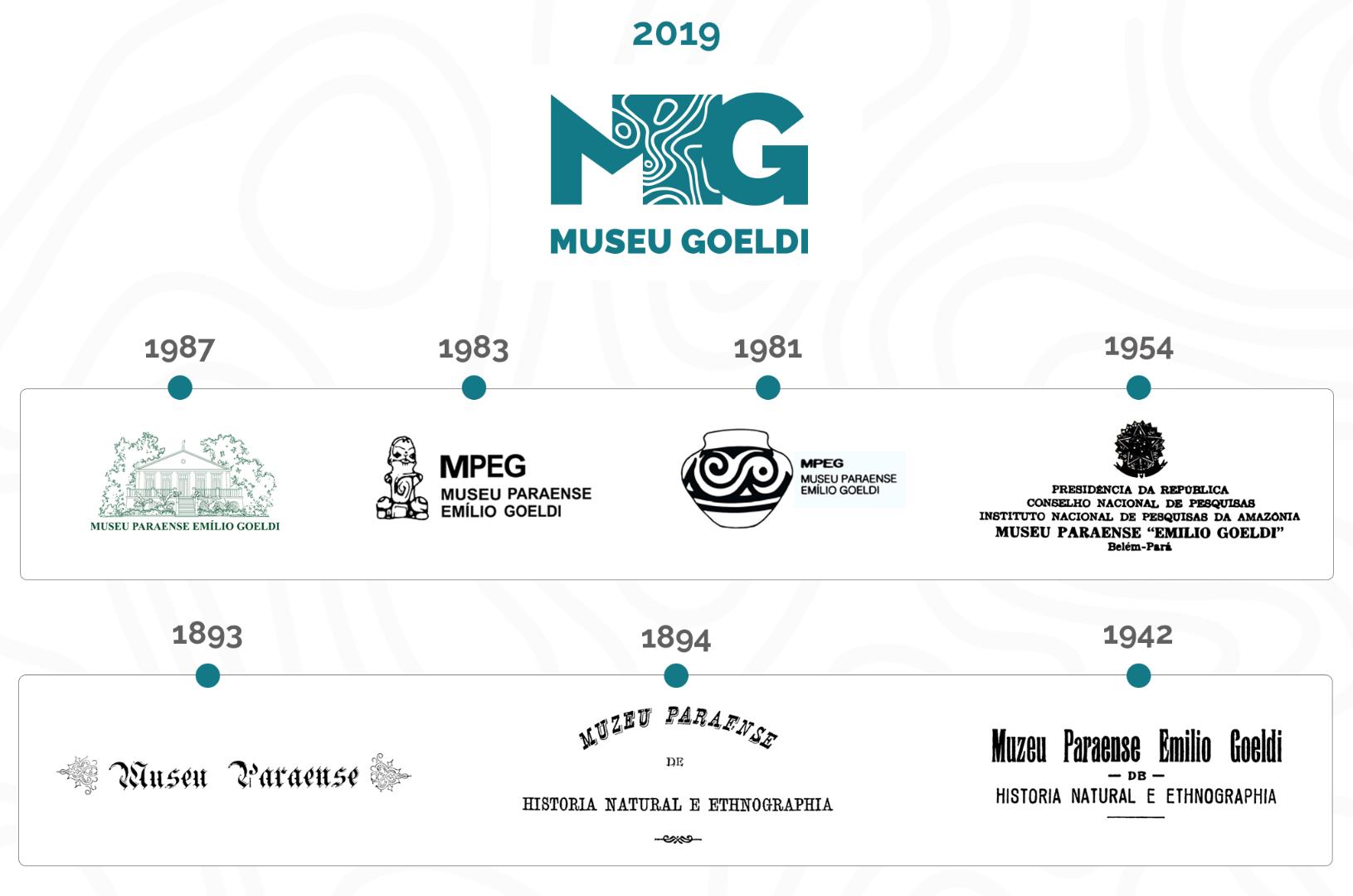 Linha do tempo: as marcas do Museu Goeldi.png